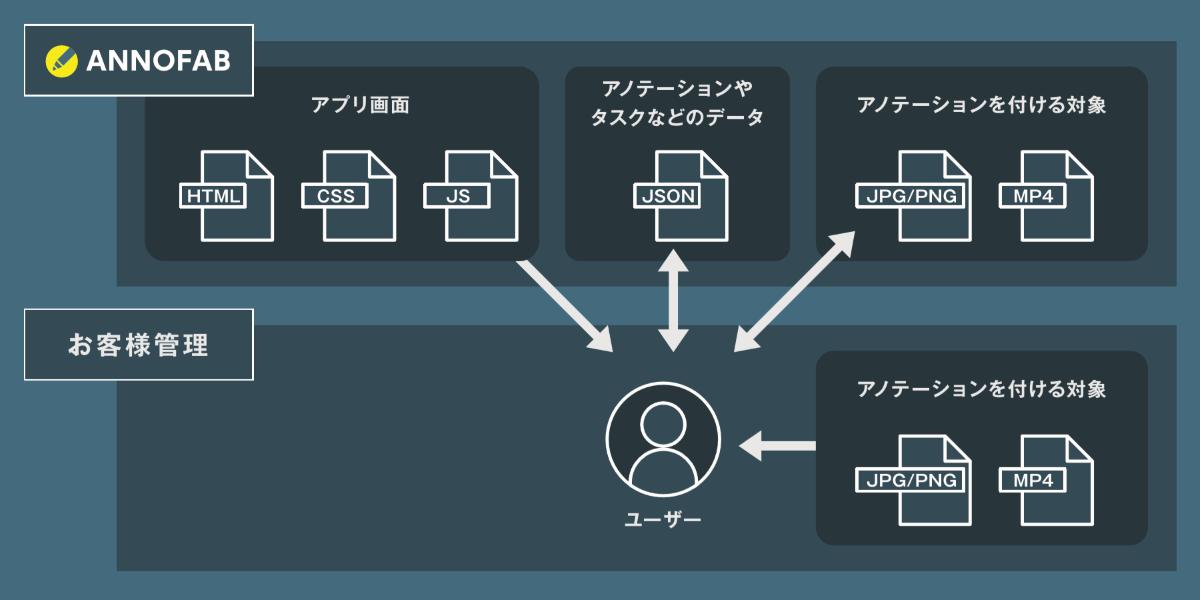 AnnoFabプライベートストレージ概略